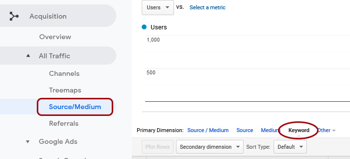 How to show search phrases used by your website visitors in Google Analytics