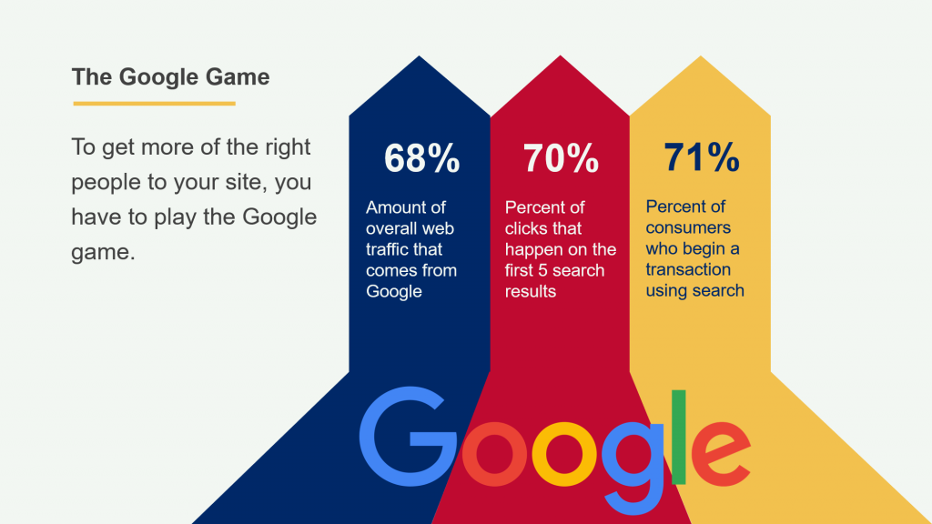 Are You Playing The Google Game?